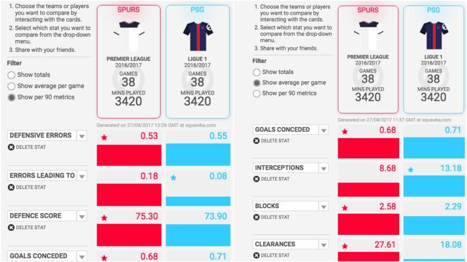 Tottenham Hotspur Stats