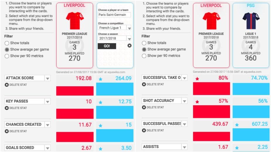 Liverpool Stats