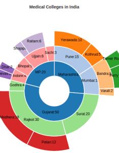 Sunburst chart also psd javascript pie library based on  js rh pshivalethub