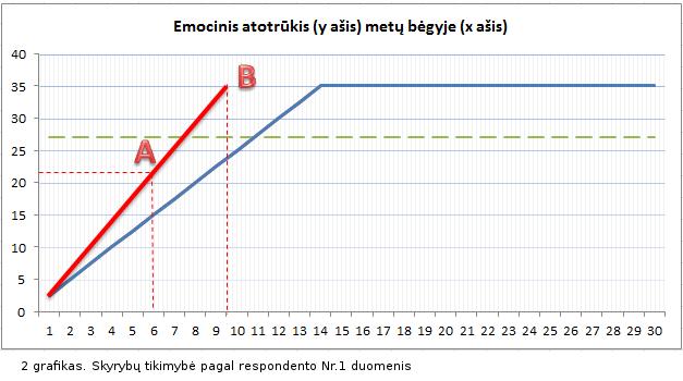Skyrybu-tikimybe-3-A