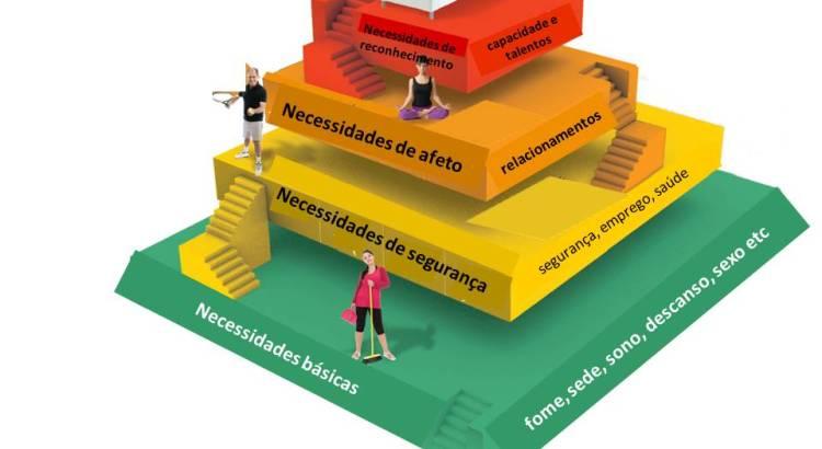 necessidades básicas, pirâmide de maslow, autorrealização