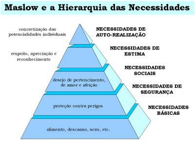piramide-motivos-maslow