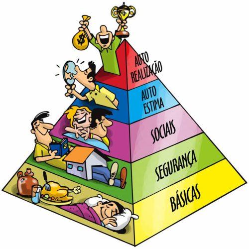 hierarquia das necessidades Abraham Maslow teoria piramide