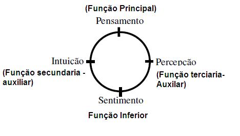funcoes-psiquicas