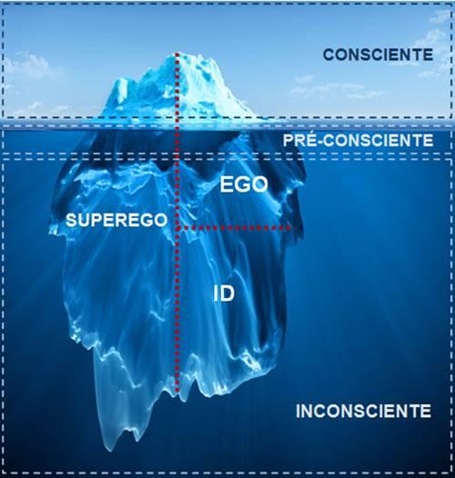 [Imagem: iceberg_inconsciente_pre-consciente_cons..._freud.jpg]
