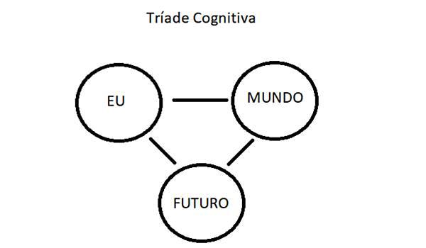 A tríade cognitiva da depressão: a pessoa deprimida tem uma visão negativa de si mesma, do mundo e do futuro.