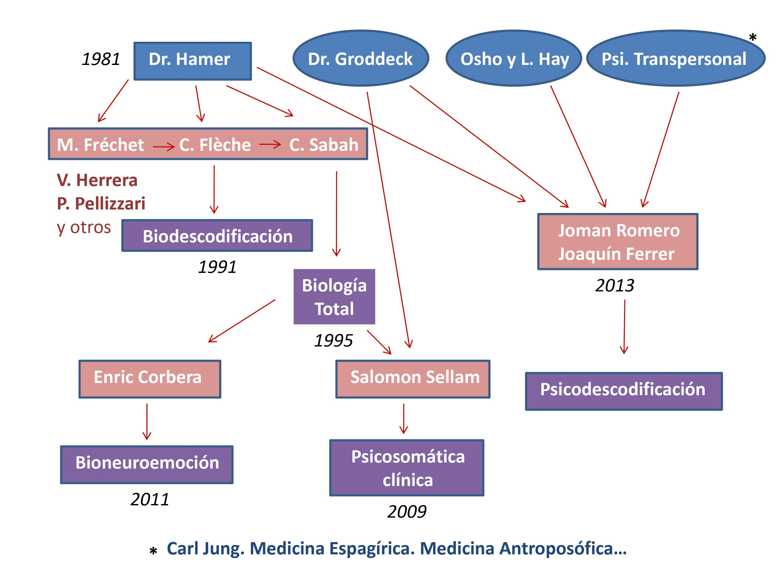 dolor de garganta significado biodescodificacion