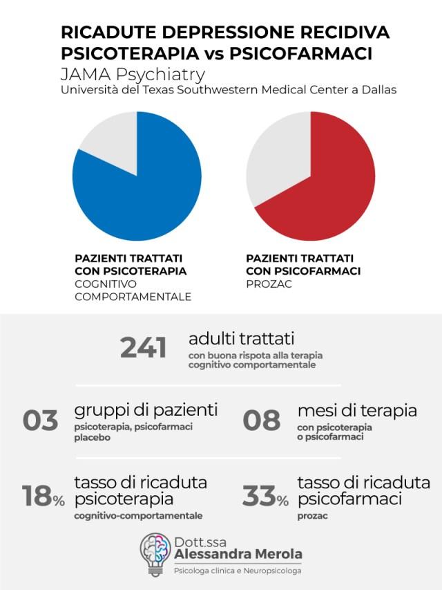 Psicoterapia o psicofarmaci provincia di venezia