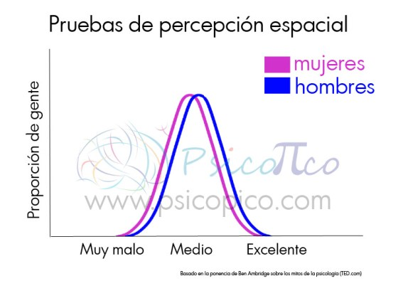 grafico distribución normal percepción espacial