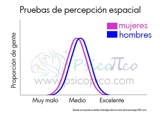 grafico distribución normal percepción espacial