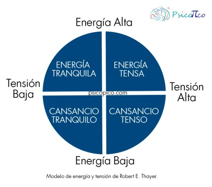 energía y tension