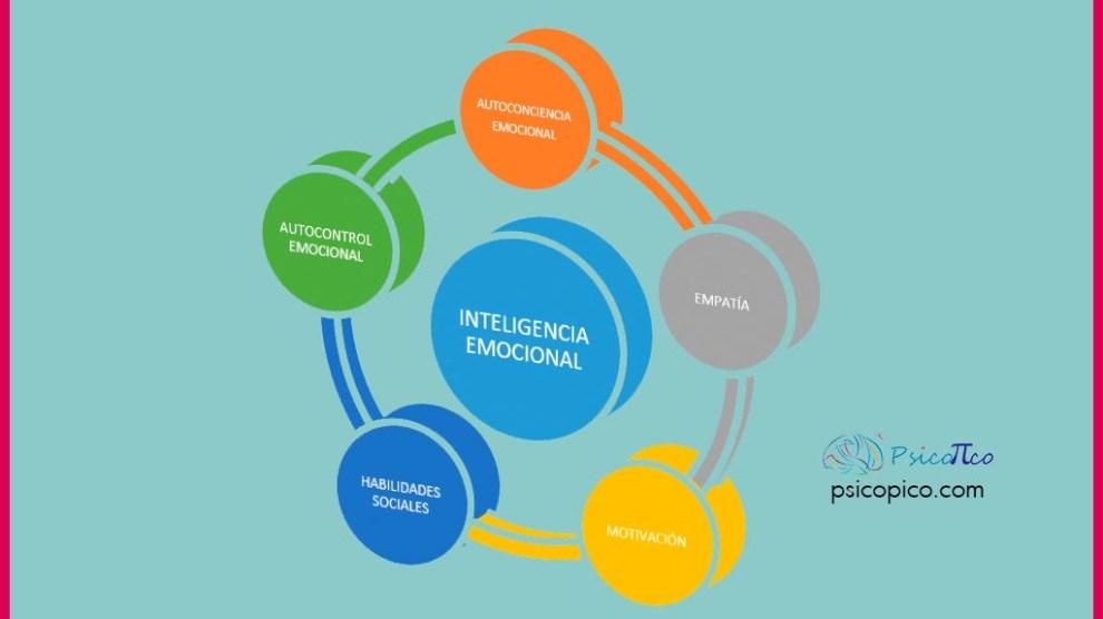 componentes-inteligencia-emocional
