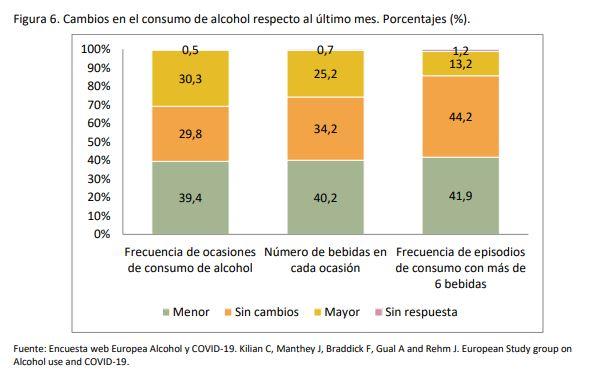 consumo alcohol confinamiento