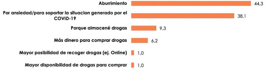 incremento consumo