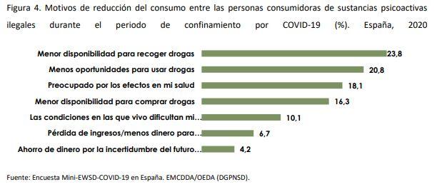 motivos reducción consumo drogas coronavirus