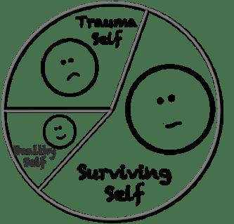 trauma psihica (ruptura psihica datorata unei forme de agresiune