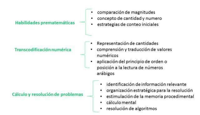 Habilidades matemáticas y principios de conteo psisemadrid