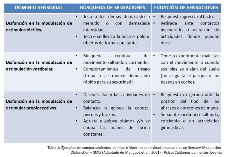 Ejemplos de comportamientos de hipo e hiperresponsividad observables en SMD (Adaptado de Mangeot et al., 2001).
