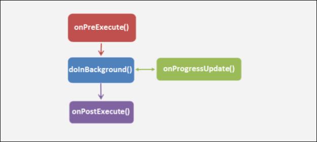 Implement Sensor Data Fetching Using AsyncTask