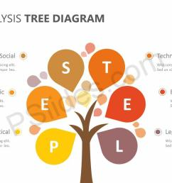 pestel analysis tree diagram slide 2  [ 1280 x 720 Pixel ]