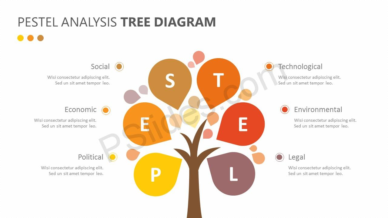 hight resolution of  pestel analysis tree diagram slide 2