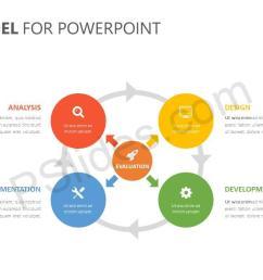 addie model for powerpoint slide3  [ 1280 x 720 Pixel ]