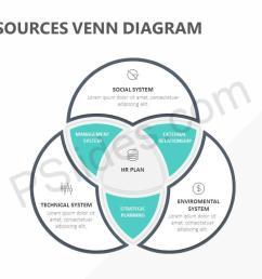 human resources venn diagram slide1 [ 1280 x 720 Pixel ]
