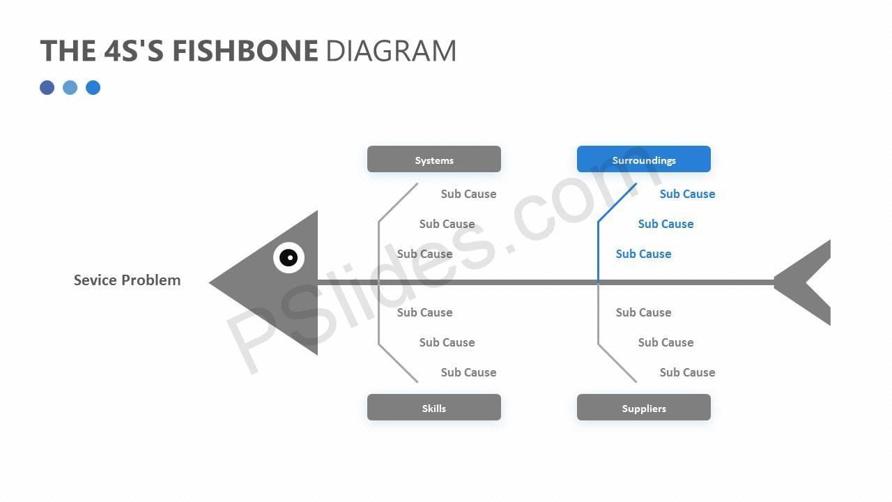 The 4S's Fishbone Diagram