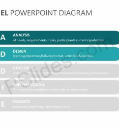 addie model powerpoint diagram slide2  [ 1280 x 720 Pixel ]