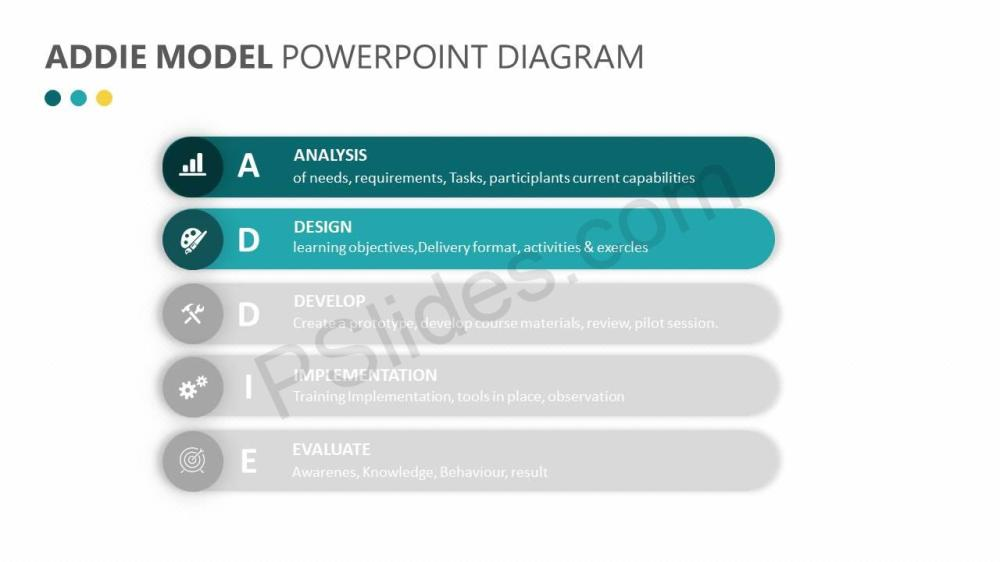 medium resolution of  addie model powerpoint diagram slide2