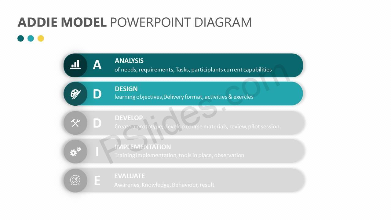 hight resolution of  addie model powerpoint diagram slide2