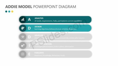 small resolution of  addie model powerpoint diagram slide2