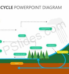 the water cycle powerpoint diagram slide1 [ 1280 x 720 Pixel ]