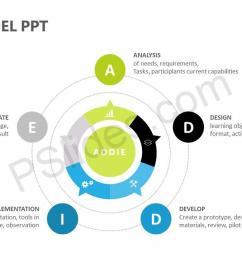addie model ppt slide1 [ 1280 x 720 Pixel ]
