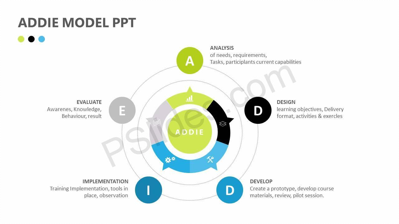 hight resolution of addie model ppt slide1
