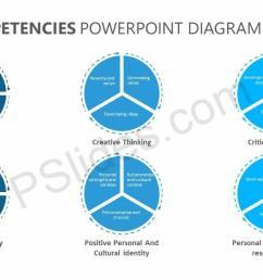 core competencies powerpoint diagram jpg [ 1280 x 720 Pixel ]
