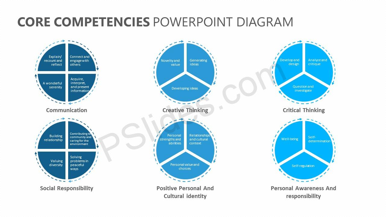hight resolution of core competencies powerpoint diagram jpg