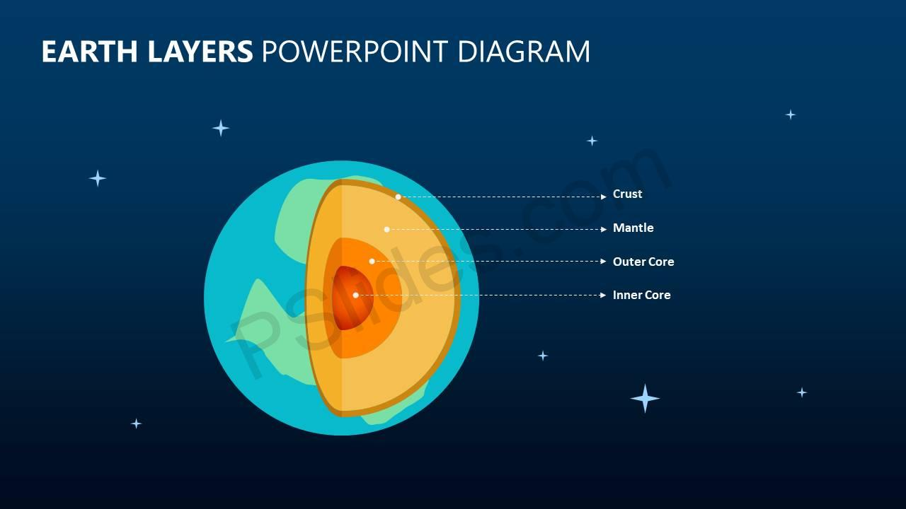 hight resolution of earth layers powerpoint diagram slide1