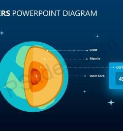 earth layers powerpoint diagram slide2  [ 1280 x 720 Pixel ]