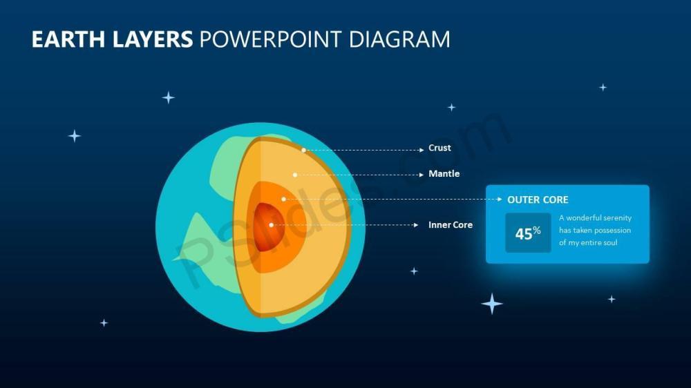 medium resolution of  earth layers powerpoint diagram slide2