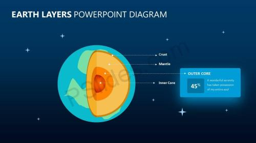 small resolution of  earth layers powerpoint diagram slide2