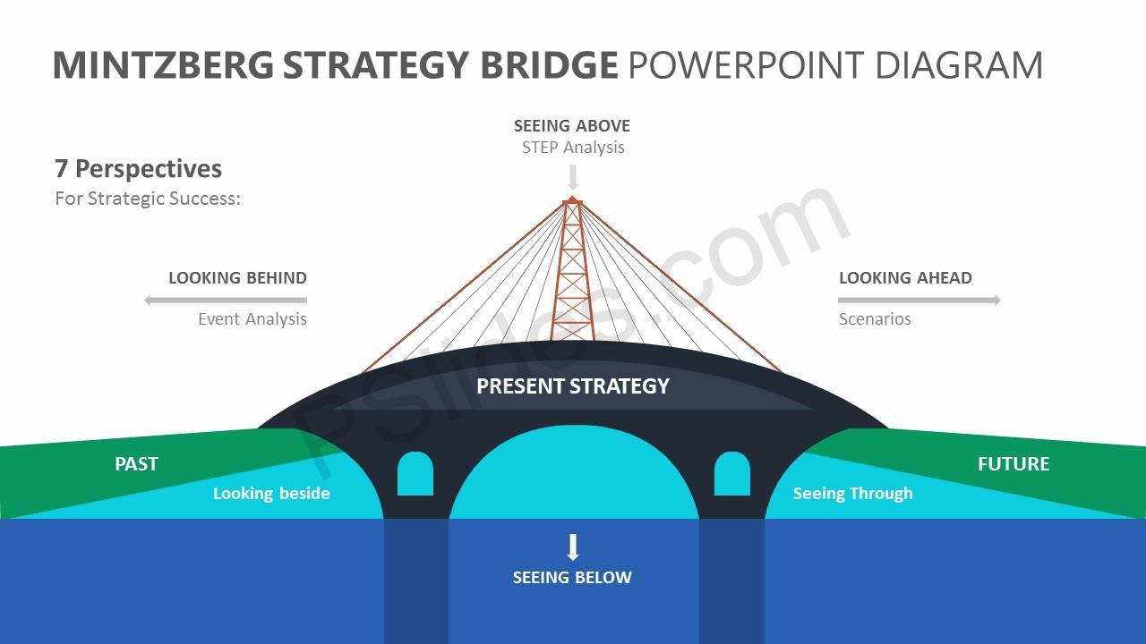 Pics Photos Bridge Parts Diagram Jobspapa