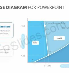 water phase diagram for powerpoint slide1  [ 1280 x 720 Pixel ]