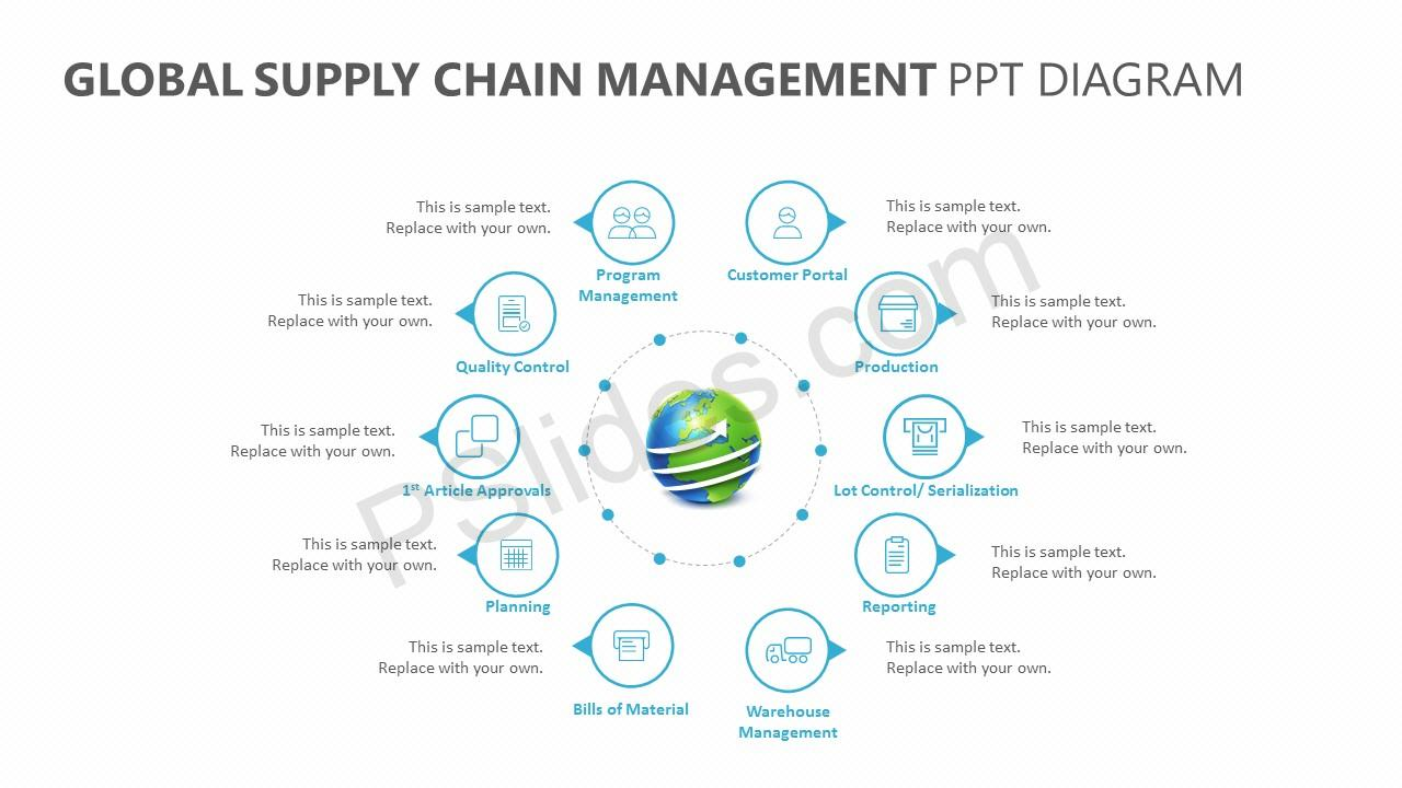 hight resolution of supply chain diagramme