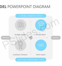 ulrich model powerpoint diagram pslides ulrich hr model diagram [ 1280 x 720 Pixel ]