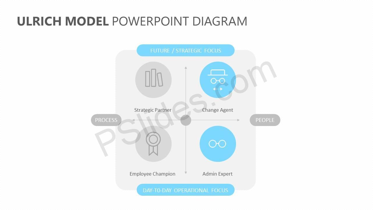 hight resolution of ulrich model powerpoint diagram pslides ulrich hr model diagram