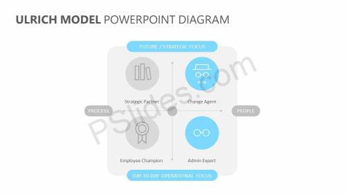small resolution of ulrich model powerpoint diagram pslides ulrich hr model diagram