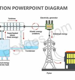power plant diagram ppt wiring diagram gopower station powerpoint diagram pslides thermal power plant layout ppt [ 1280 x 720 Pixel ]