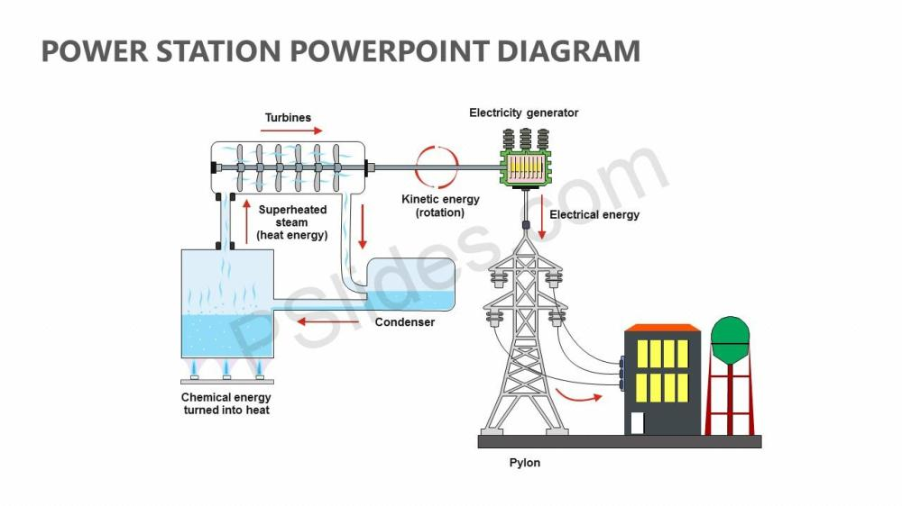 medium resolution of power plant diagram ppt wiring diagram gopower station powerpoint diagram pslides thermal power plant layout ppt