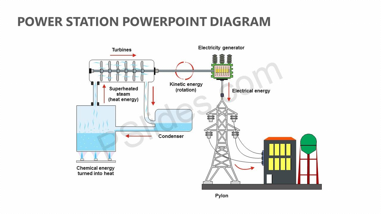 hight resolution of power plant diagram ppt wiring diagram gopower station powerpoint diagram pslides thermal power plant layout ppt